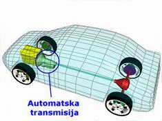 automatic-transmission-location